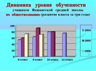 Динамика уровня обученности учащихся Якшангской средней школы по обществознан...