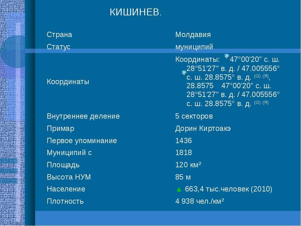 КИШИНЕВ. Страна Молдавия Статус муниципий Координаты Координаты: 47°00′20″ ...