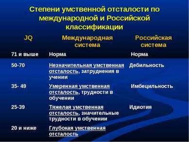 Степени умственной отсталости по международной и Российской классификации JQ ...