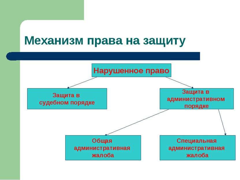 Механизм права на защиту Нарушенное право Защита в судебном порядке Защита в ...