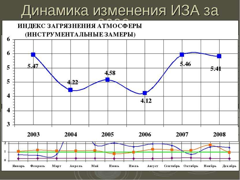 Динамика изменения ИЗА за 2008 г.