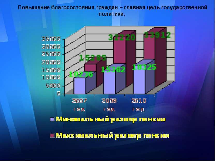 Повышение благосостояния граждан – главная цель государственной политики.