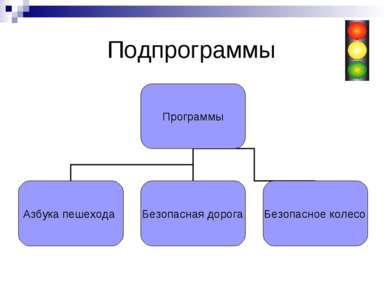 Подпрограммы