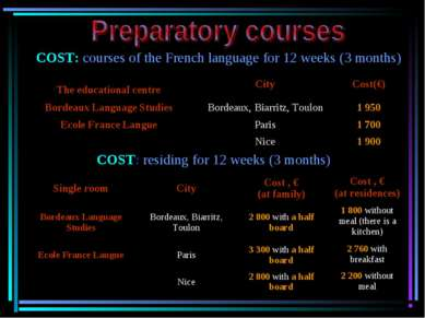 COST: courses of the French language for 12 weeks (3 months) COST: residing f...