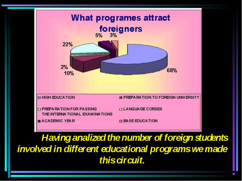 Having analized the number of foreign students involved in different educatio...