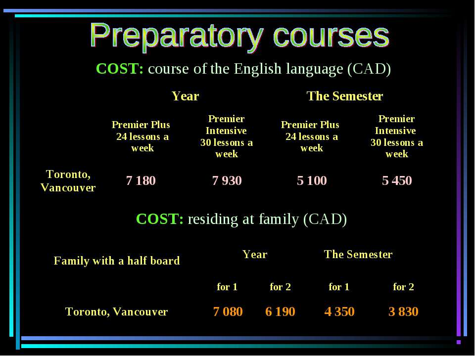 COST: course of the English language (CAD) COST: residing at family (CAD)   Y...