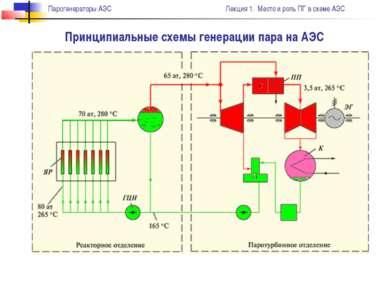 Принципиальные схемы генерации пара на АЭС Парогенераторы АЭС Лекция 1. Место...