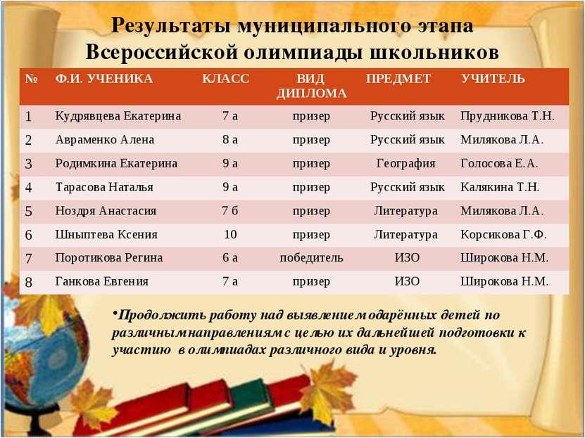 Результаты муниципального этапа Всероссийской олимпиады школьников Продолжить...