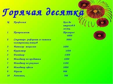 Горячая десятка № Профессия Кол-во запросов в месяц. 1 Программист Примерно 4...
