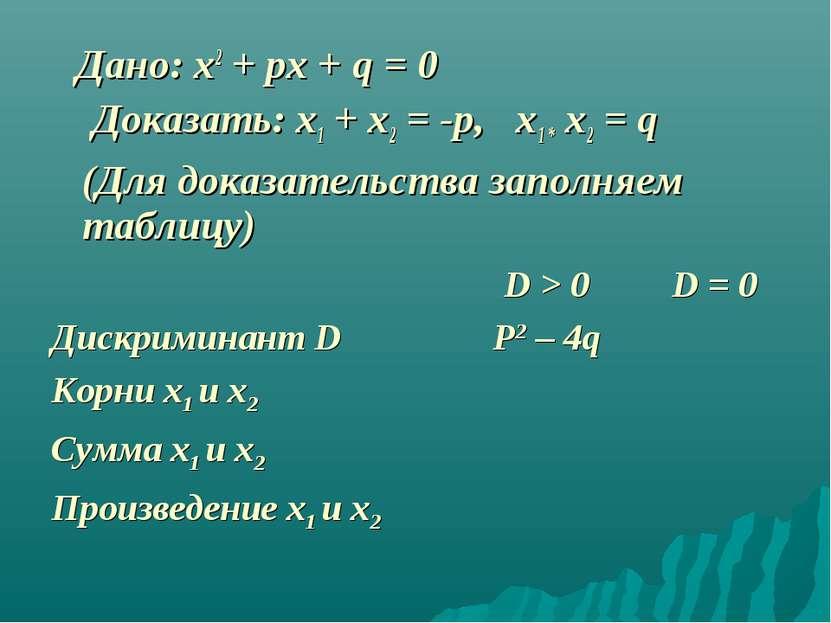 Дано: x2 + px + q = 0 Доказать: x1 + x2 = -p, x1 * x2 = q (Для доказательства...