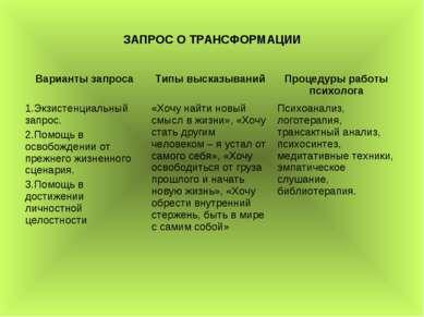 ЗАПРОС О ТРАНСФОРМАЦИИ Варианты запроса Типы высказываний Процедуры работы пс...