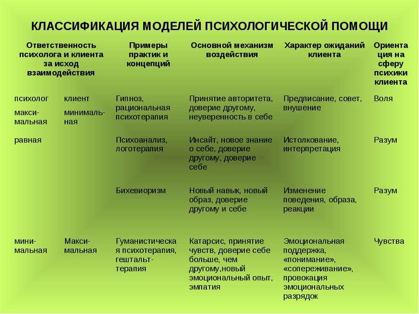 КЛАССИФИКАЦИЯ МОДЕЛЕЙ ПСИХОЛОГИЧЕСКОЙ ПОМОЩИ Ответственность психолога и клие...