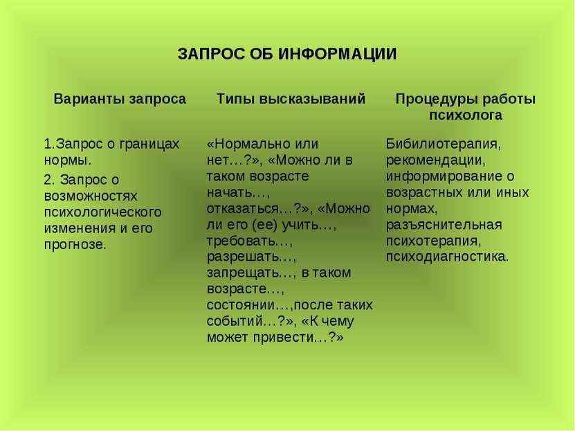 ЗАПРОС ОБ ИНФОРМАЦИИ Варианты запроса Типы высказываний Процедуры работы псих...