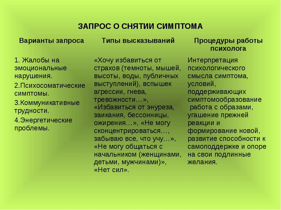 ЗАПРОС О СНЯТИИ СИМПТОМА Варианты запроса Типы высказываний Процедуры работы ...