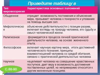 Приведите таблицу в соответствие: С.88-90 Тип мировоззрения Характеристикаосн...