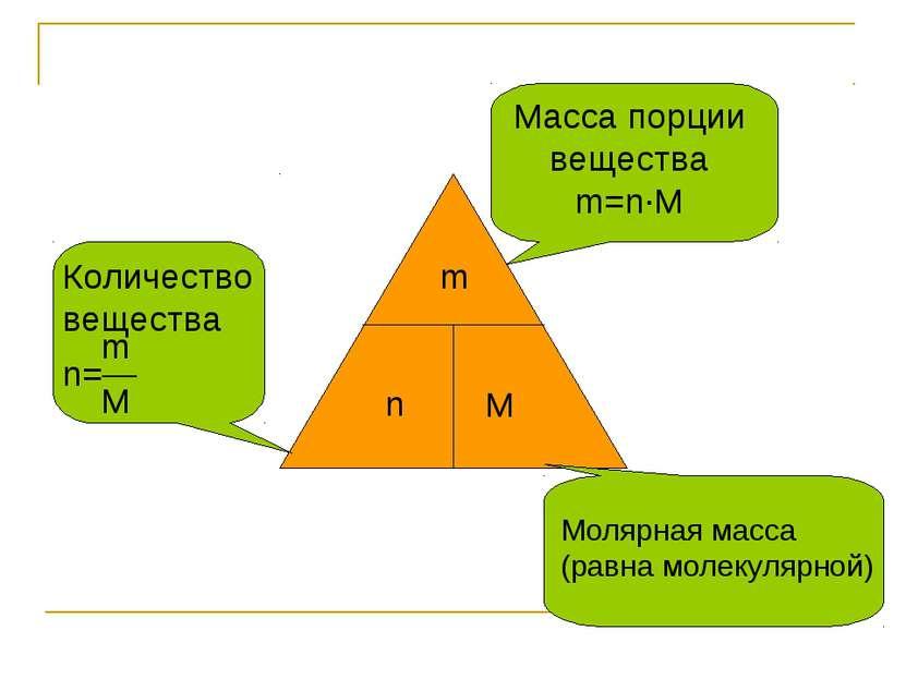 m n M Количество вещества m n=― M Масса порции вещества m=n∙M Молярная масса ...