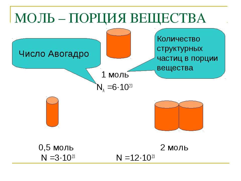 МОЛЬ – ПОРЦИЯ ВЕЩЕСТВА 1 моль NA =6∙1023 0,5 моль 2 моль N =3∙1023 N =12∙1023...