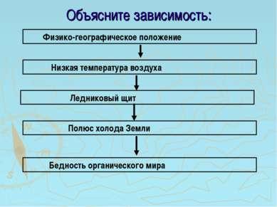 Объясните зависимость: Физико-географическое положение Низкая температура воз...