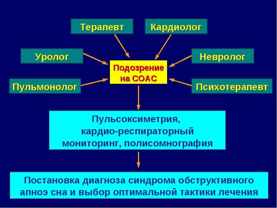 Подозрение на СОАС Терапевт Постановка диагноза синдрома обструктивного апноэ...