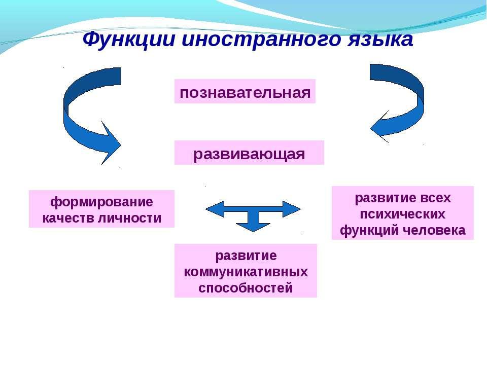 Функции иностранного языка познавательная развивающая формирование качеств ли...