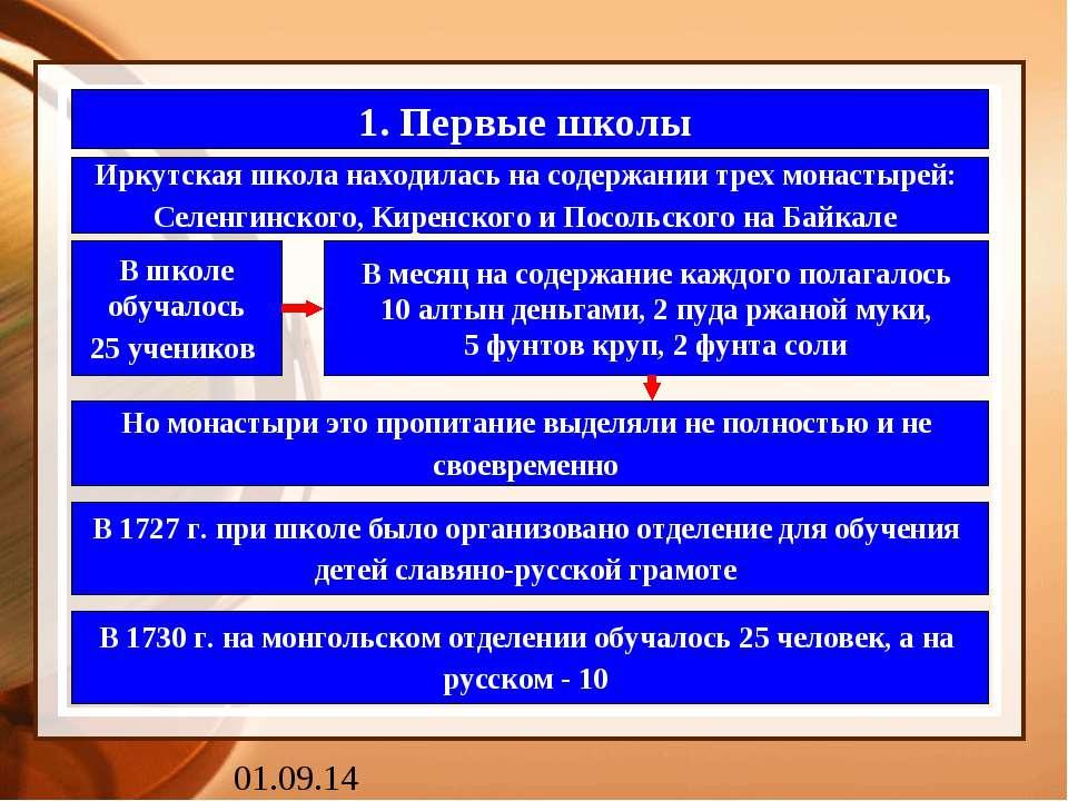 1. Первые школы Иркутская школа находилась на содержании трех монастырей: Сел...