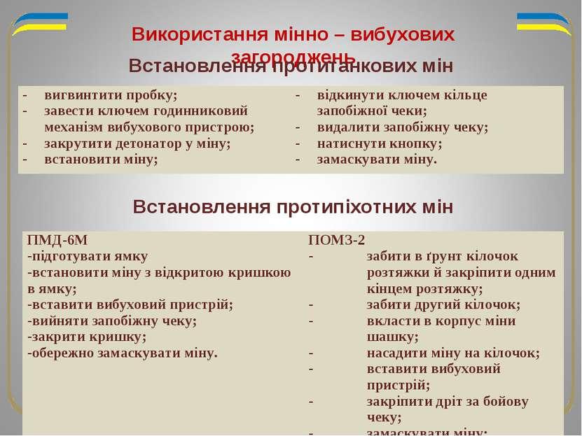 Використання мінно – вибухових загороджень Встановлення протитанкових мін Вст...