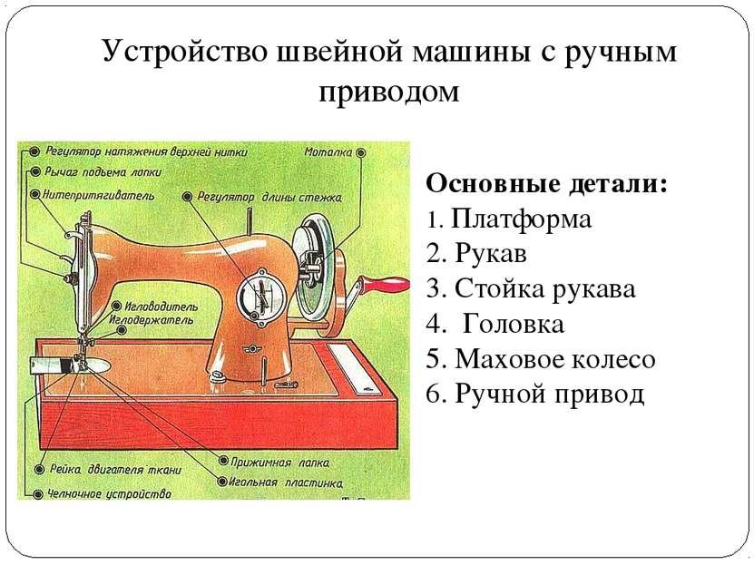 Устройство швейной машины с ручным приводом Основные детали: 1. Платформа 2. ...