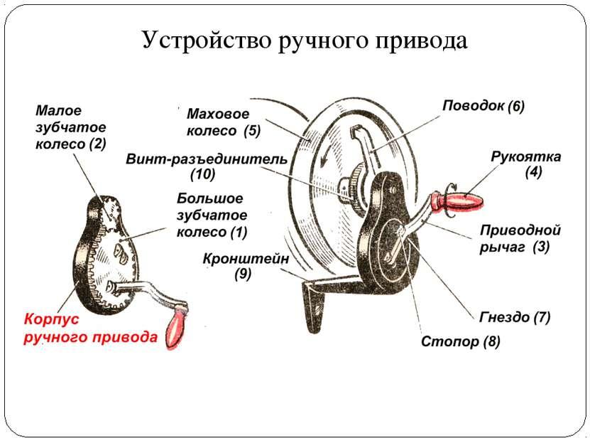 Устройство ручного привода