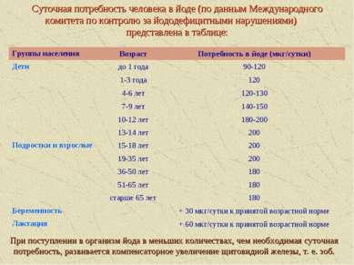 Суточная потребность человека в йоде (по данным Международного комитета по ко...