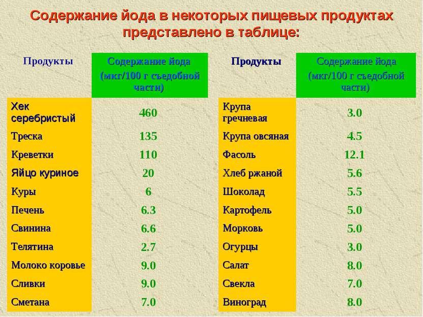 Содержание йода в некоторых пищевых продуктах представлено в таблице: Продукт...