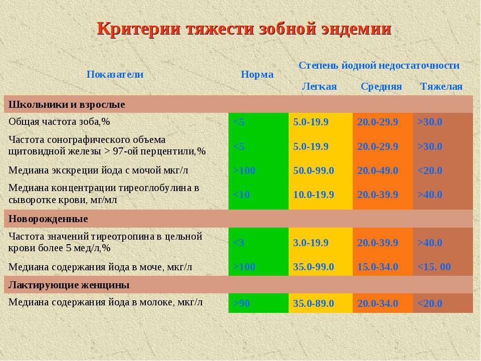 Критерии тяжести зобной эндемии Показатели Норма Степень йодной недостаточнос...