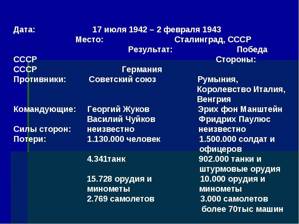 Дата: 17 июля 1942 – 2 февраля 1943 Место: Сталинград, СССР Результат: Победа...