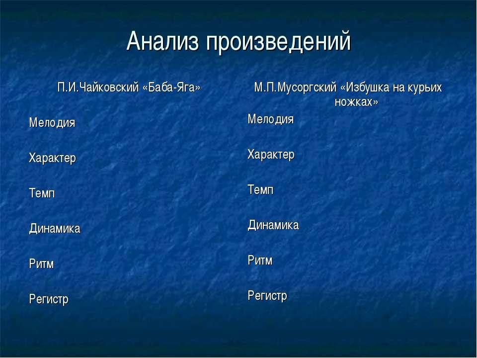 Анализ произведений П.И.Чайковский «Баба-Яга» Мелодия Характер Темп Динамика ...