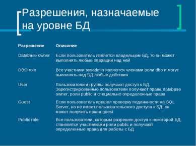 Разрешения, назначаемые на уровне БД Разрешение Описание Database owner Если ...