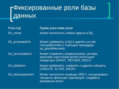 Фиксированные роли базы данных Роль БД Права участника роли Db_owner Может вы...