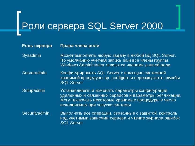 Роли сервера SQL Server 2000 Роль сервера Права члена роли Sysadmin Может вып...