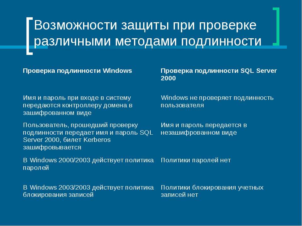 Возможности защиты при проверке различными методами подлинности Проверка подл...