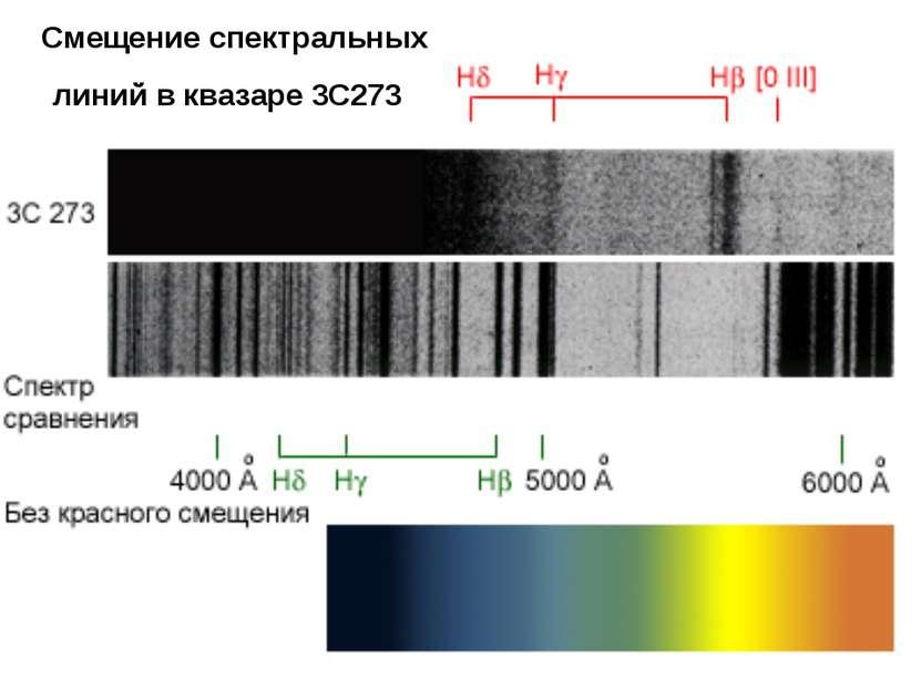 Смещение спектральных линий в квазаре 3C273