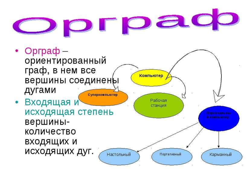 Орграф – ориентированный граф, в нем все вершины соединены дугами Входящая и ...