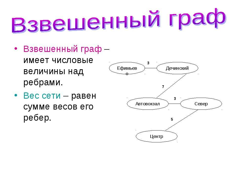 Взвешенный граф – имеет числовые величины над ребрами. Вес сети – равен сумме...