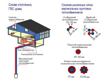 Схема отопления, ГВС дома Сечение различных типов вертикальных грунтовых тепл...