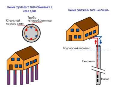 Схема скважины типа «колонна» Схема грунтового теплообменника в свае дома