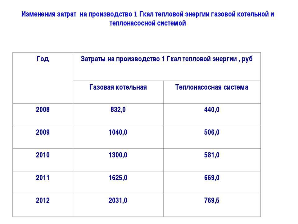 Изменения затрат на производство 1 Гкал тепловой энергии газовой котельной и ...