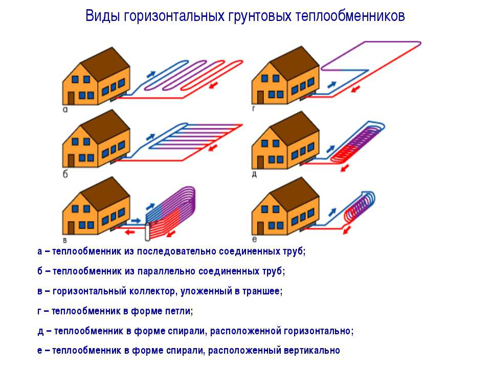 а – теплообменник из последовательно соединенных труб; б – теплообменник из п...