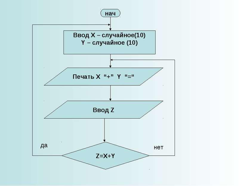 "нач Печать X ""+"" Y ""="" Z=X+Y Ввод Z Ввод X – случайное(10) Y – случайное (10)..."