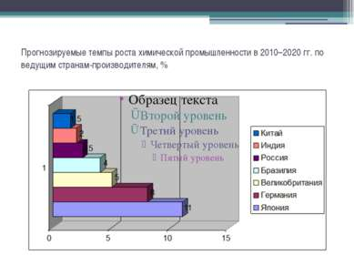 Прогнозируемые темпы роста химической промышленности в 2010–2020 гг. по ведущ...