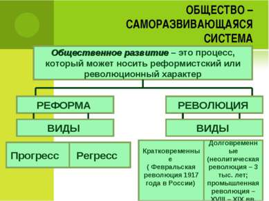 ОБЩЕСТВО – САМОРАЗВИВАЮЩАЯСЯ СИСТЕМА Общественное развитие – это процесс, кот...