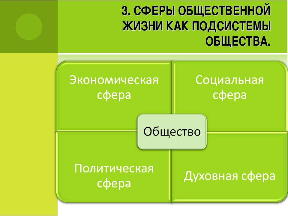 3. СФЕРЫ ОБЩЕСТВЕННОЙ ЖИЗНИ КАК ПОДСИСТЕМЫ ОБЩЕСТВА.