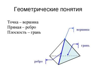 Геометрические понятия Точка – вершина Прямая – ребро Плоскость – грань верши...