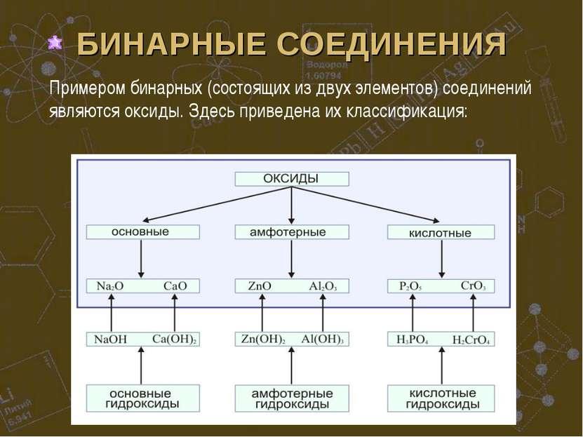 БИНАРНЫЕ СОЕДИНЕНИЯ Примером бинарных (состоящих из двух элементов) соединени...